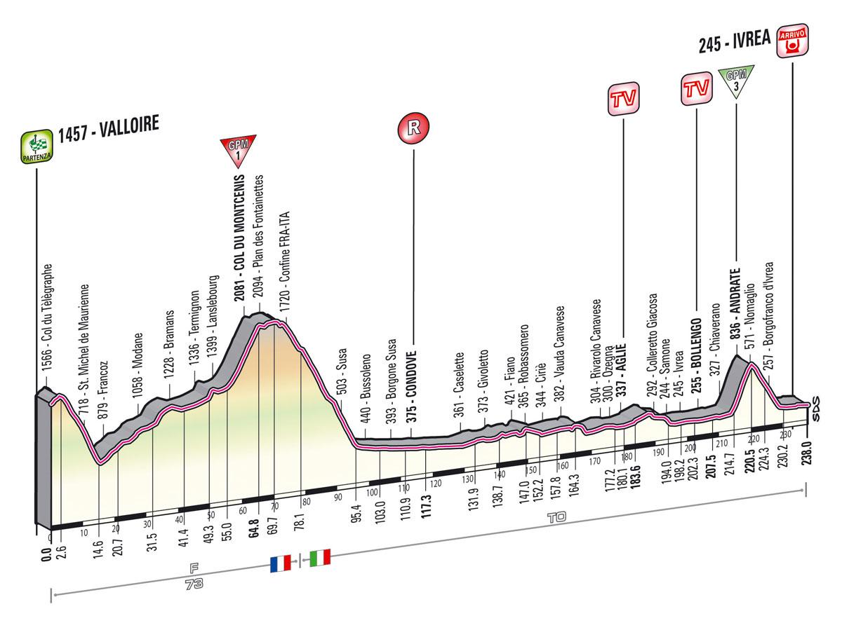 Giro d'Italia 2013 - 16. szakasz     (Május 21.)     Valloire – Ivrea (változó domborzat)     238 km - Giro 2013 -