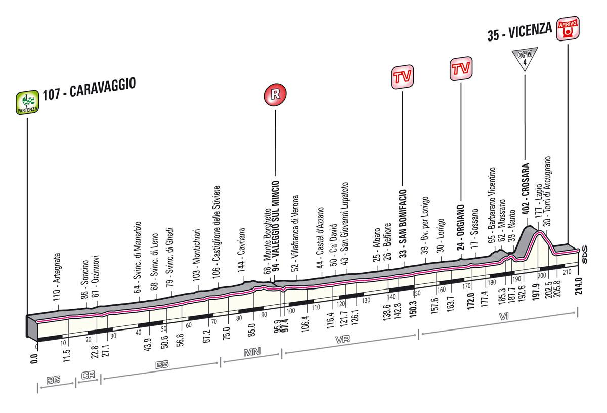 Giro d'Italia 2013 - 17. szakasz     (Május 22.)     Caravaggio – Vicenza (sík szakasz)     214 km - Giro 2013 -