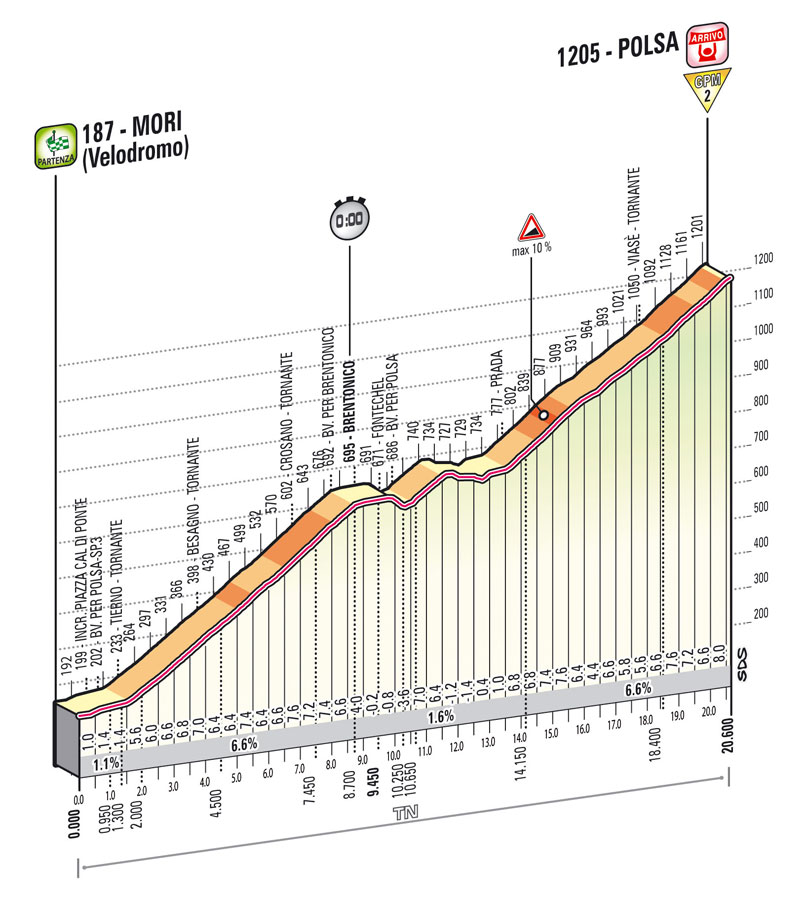 Giro d'Italia 2013 - 18. szakasz     (Május 23.)     Mori – Polsa (egyenkénti hegyi időfutam)     20.6 km - Giro 2013 -