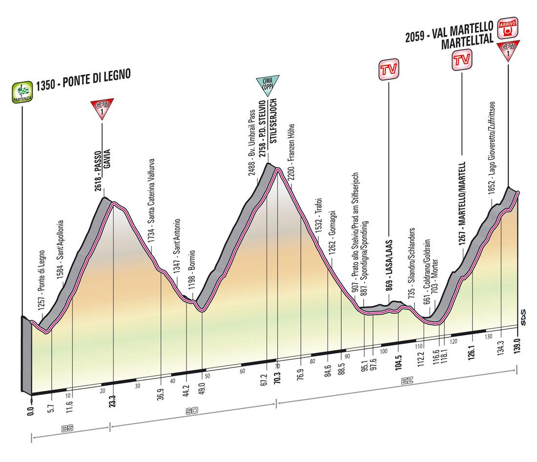 Giro d'Italia 2013 - 19. szakasz     (Május 24.)     Ponte di Legno – Val Martello (hegyi szakasz, hegyi befutó)     139 km - Giro 2013 -