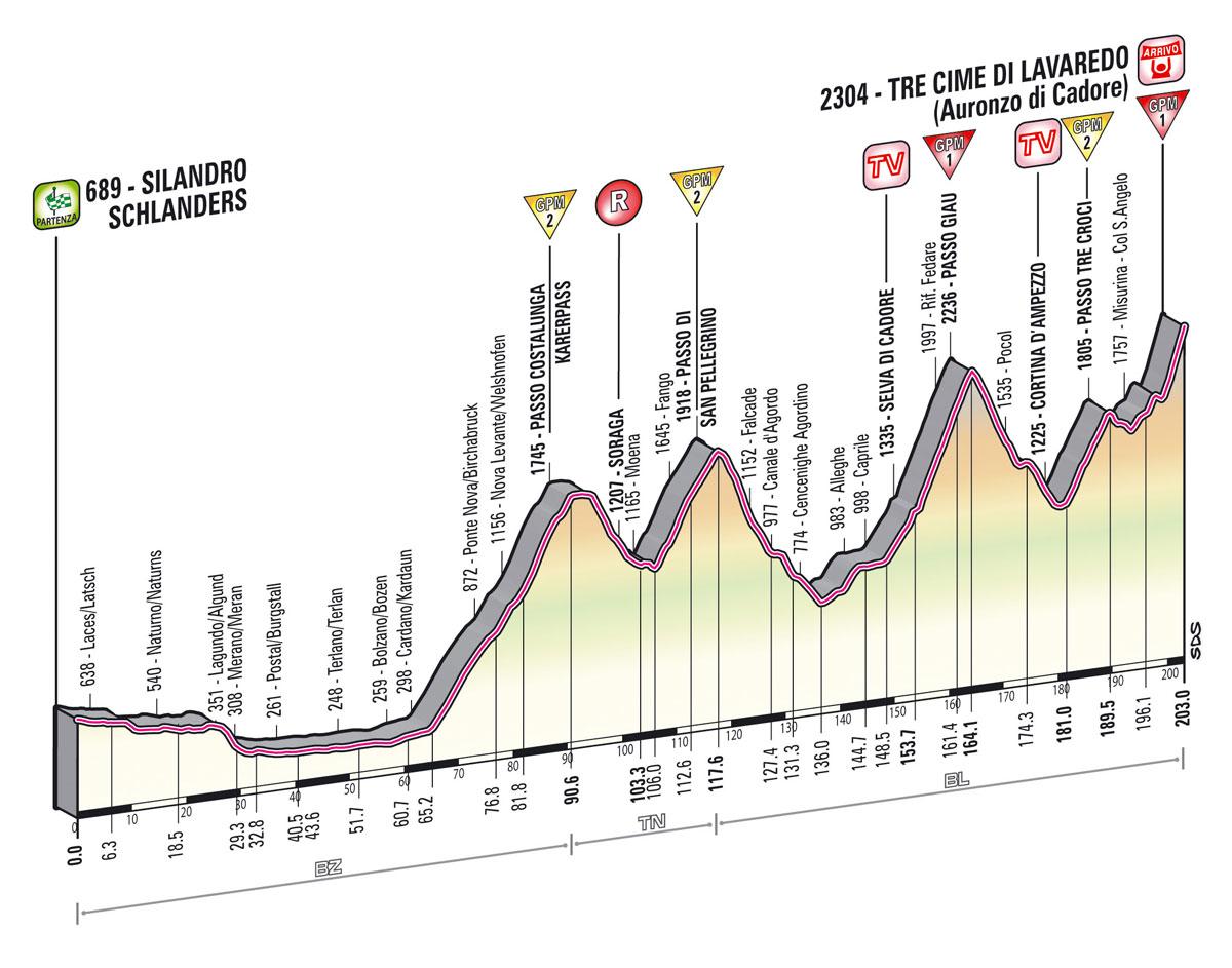 A tervezett útvonal Giau és San Pellegrino hágójával