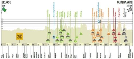 A 2012-es útvonal szintrajza