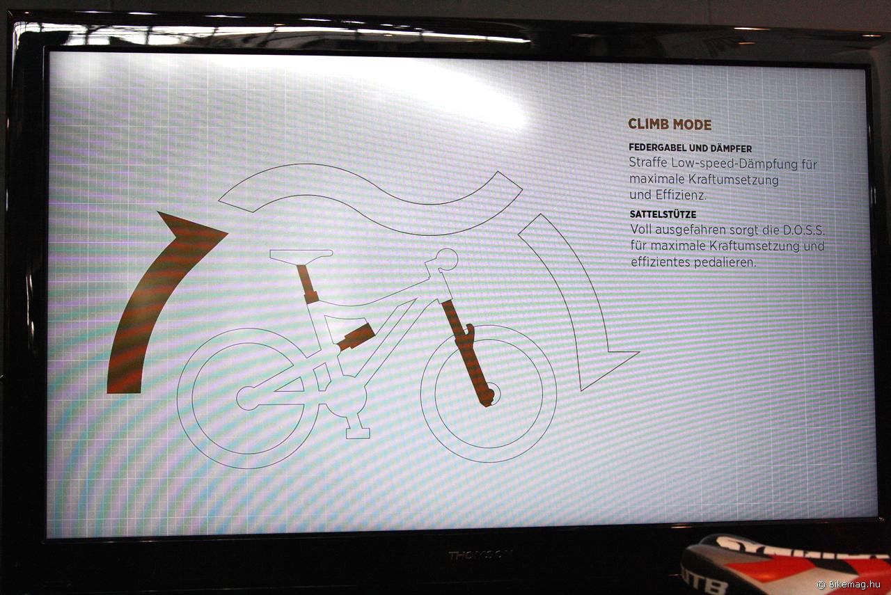 Az CTD rendszer működését szemléltető kijelző