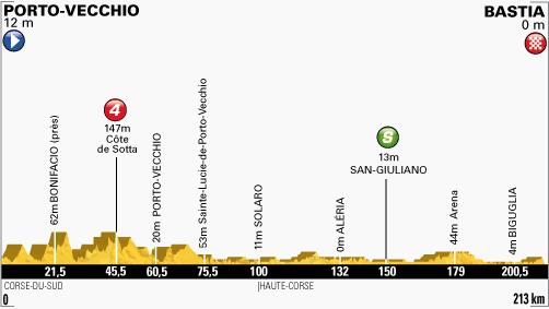 100. Tour de France - 1. szakasz