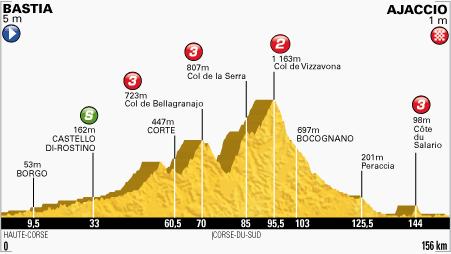 100. Tour de France - 2. szakasz