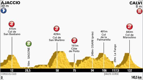 100. Tour de France - 3. szakasz