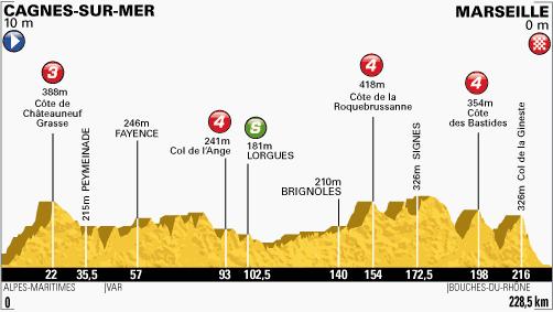 100. Tour de France - 5. szakasz