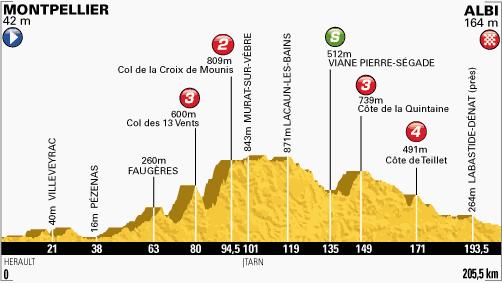 100. Tour de France - 7. szakasz