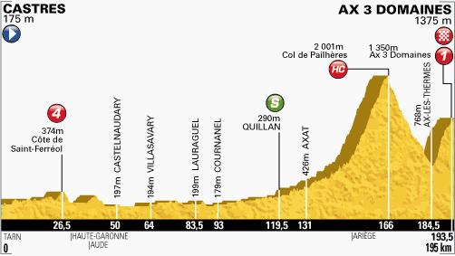 100. Tour de France - 8. szakasz