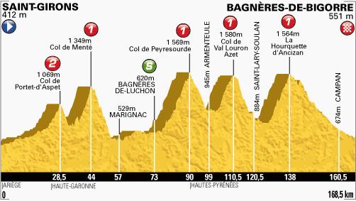 100. Tour de France - 29. szakasz
