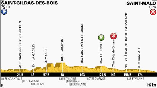 100. Tour de France - 10. szakasz