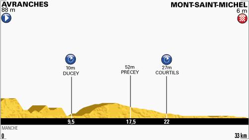 100. Tour de France - 11. szakasz