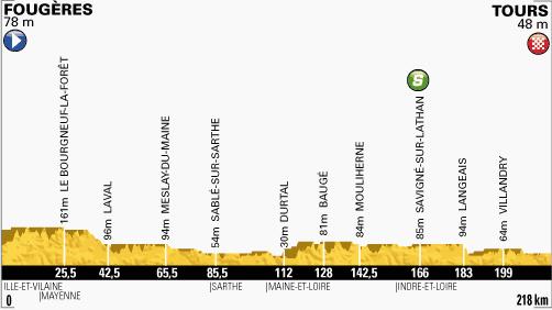 100. Tour de France - 12. szakasz