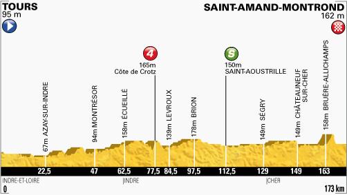 100. Tour de France - 13. szakasz