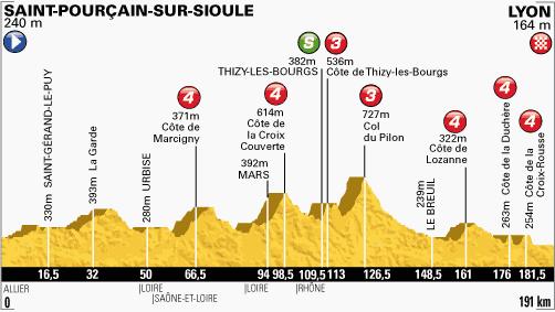 100. Tour de France - 14. szakasz