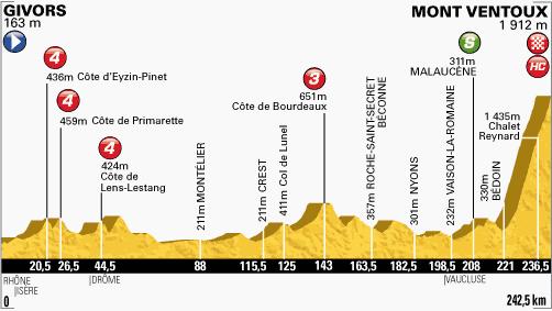 100. Tour de France - 15. szakasz