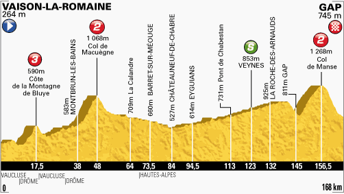 100. Tour de France - 16. szakasz