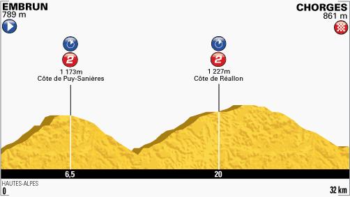 100. Tour de France - 17. szakasz