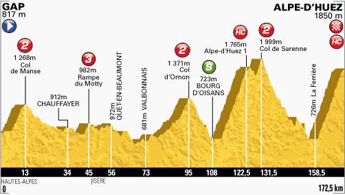 100. Tour de France - 18. szakasz
