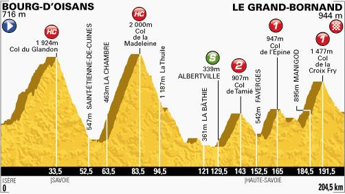100. Tour de France - 19. szakasz
