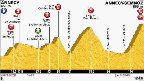 100. Tour de France - 20. szakasz