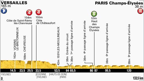 100. Tour de France - 21. szakasz