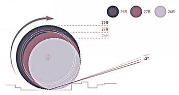 Az ábra jól szemlélteti a mai 3 népszerű MTB kerékméret közti különbségeket...