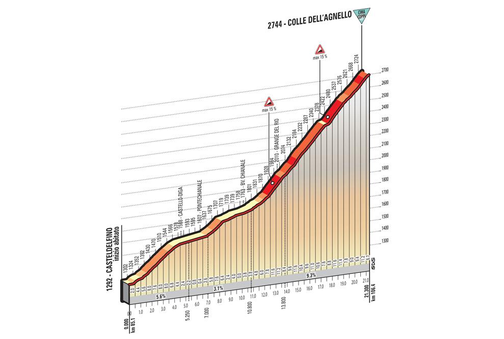 Az idei Giro legmagasabb és legnehezebb hegye a 19. etapon