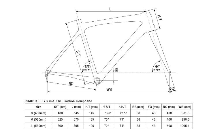 kellys-urc30-geometry