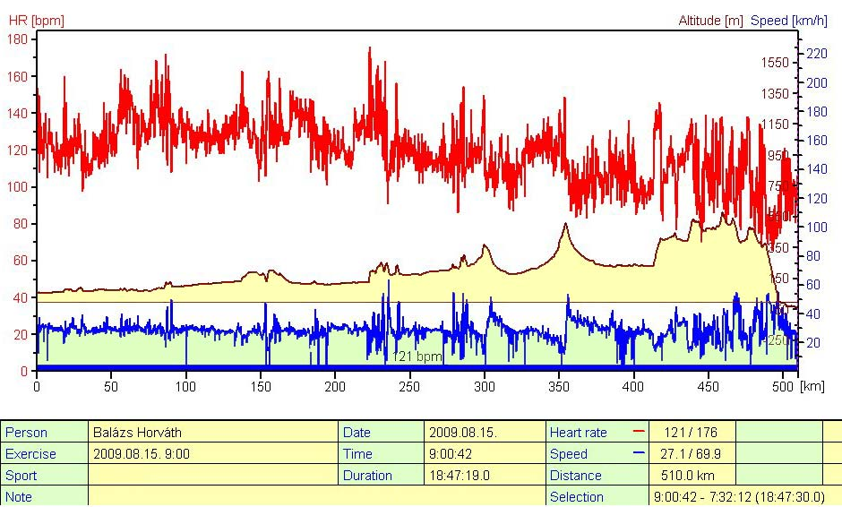 Így nézett ki az 510 km grafikonja (nagyobb méretért tessék kattintani): felül a pulzus, középen a szintgörbe, alul a sebesség