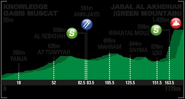 Ománi Körverseny 2016