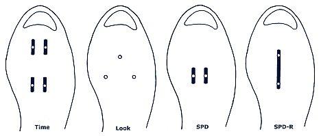 A különböző elforduló pedálfurat-típusok: szerencsére ma már az MTB cipők esetében az SPD, az országútiaknál az ős Look számít szabványnak...