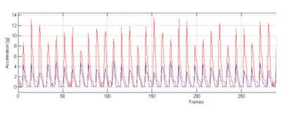 A kerékpárost ért rezgések sokkal alacsonyabbak a Flex-Stay technológiának köszönhetően...