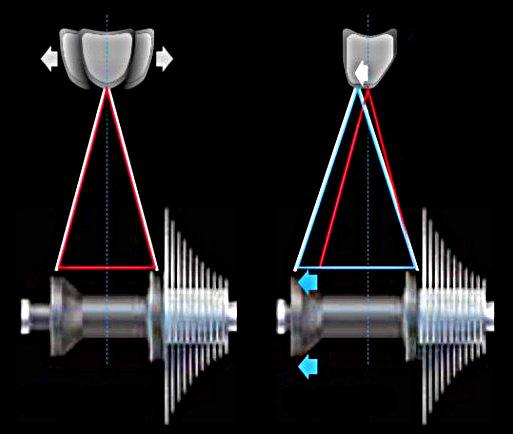 Egymástól távolabb lévő agyperem, 2:1 küllőarány plusz aszimmetrikus abroncskialakítás!