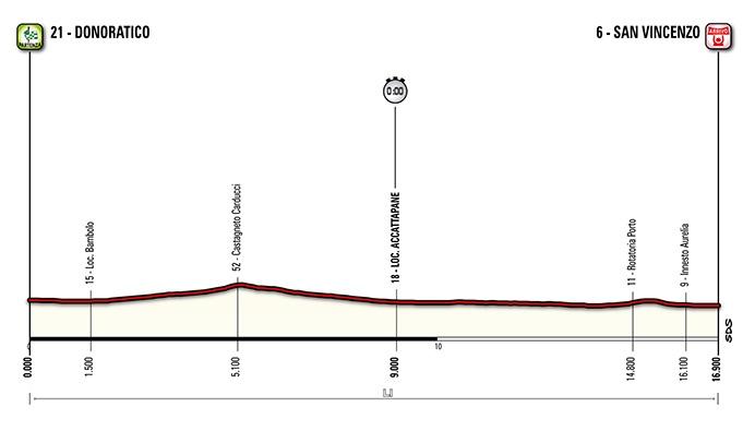 Tirreno-Adriatico-stage-1-profile-2014