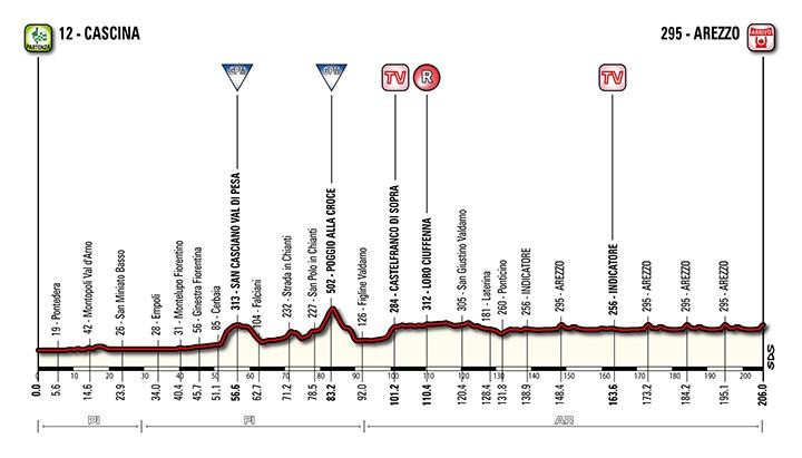 Tirreno-Adriatico-stage-3-profile-2014