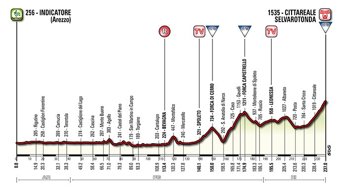 Tirreno-adriatico-stage-4-profile-2014