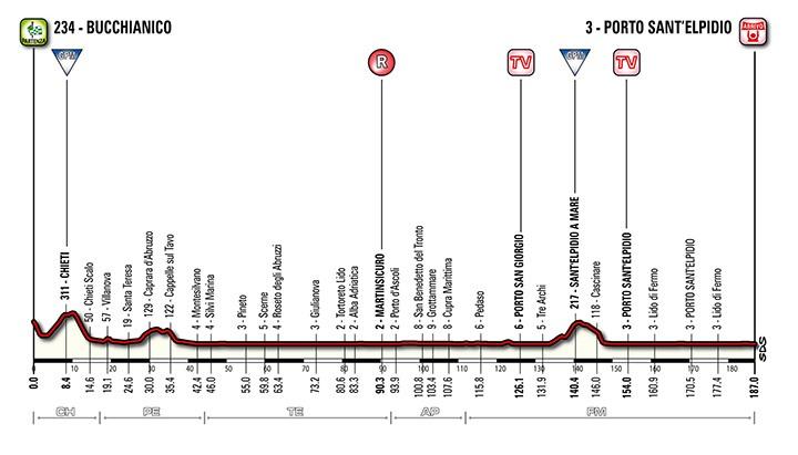 Tirreno-adriatico-stage-6-profile-2014