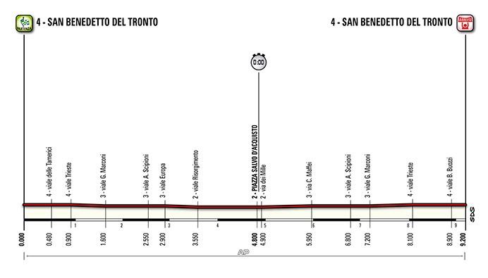 tirreno-adriatico-stage-7-profile-2014