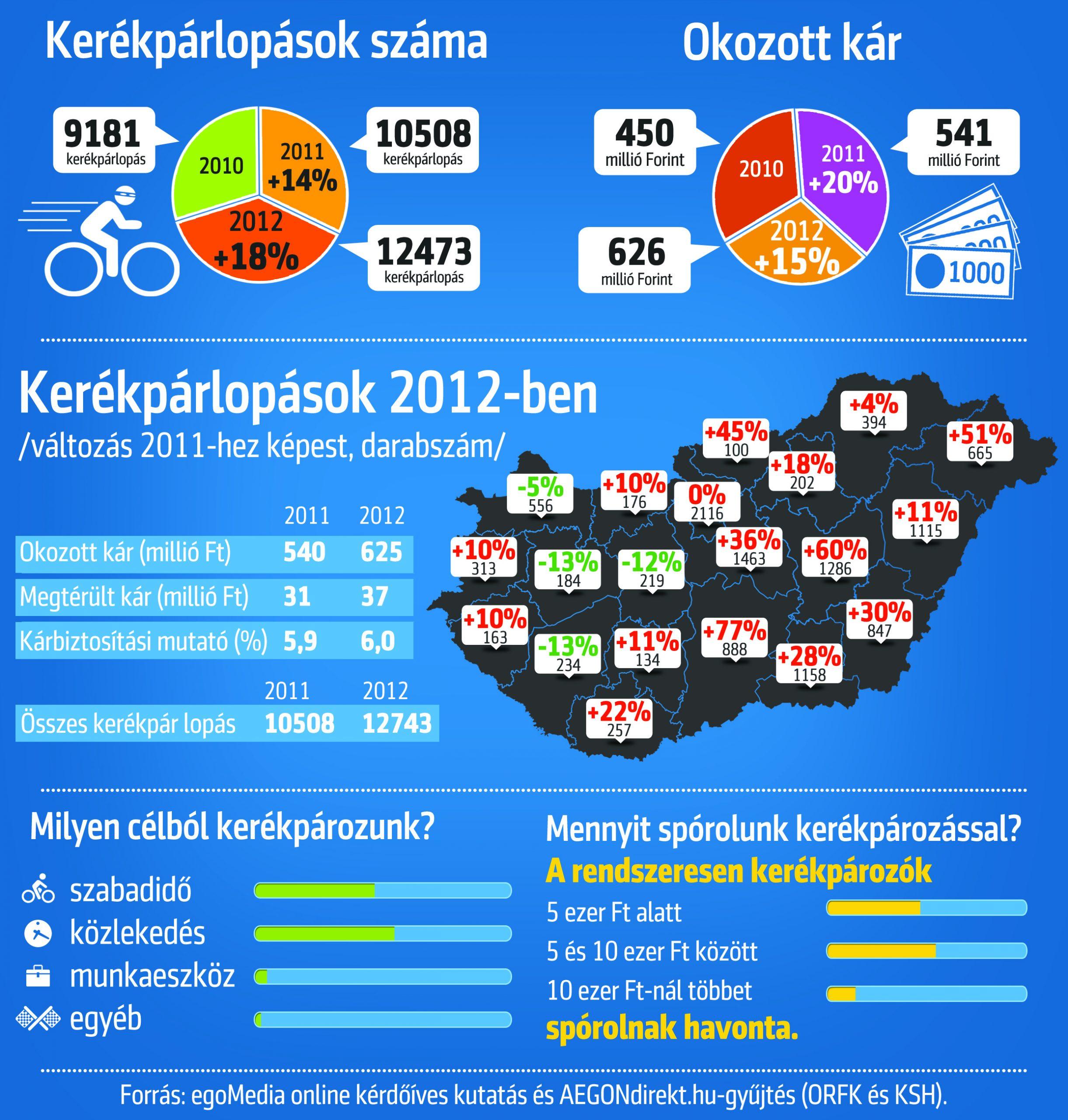 statisztika_infografika_teljes