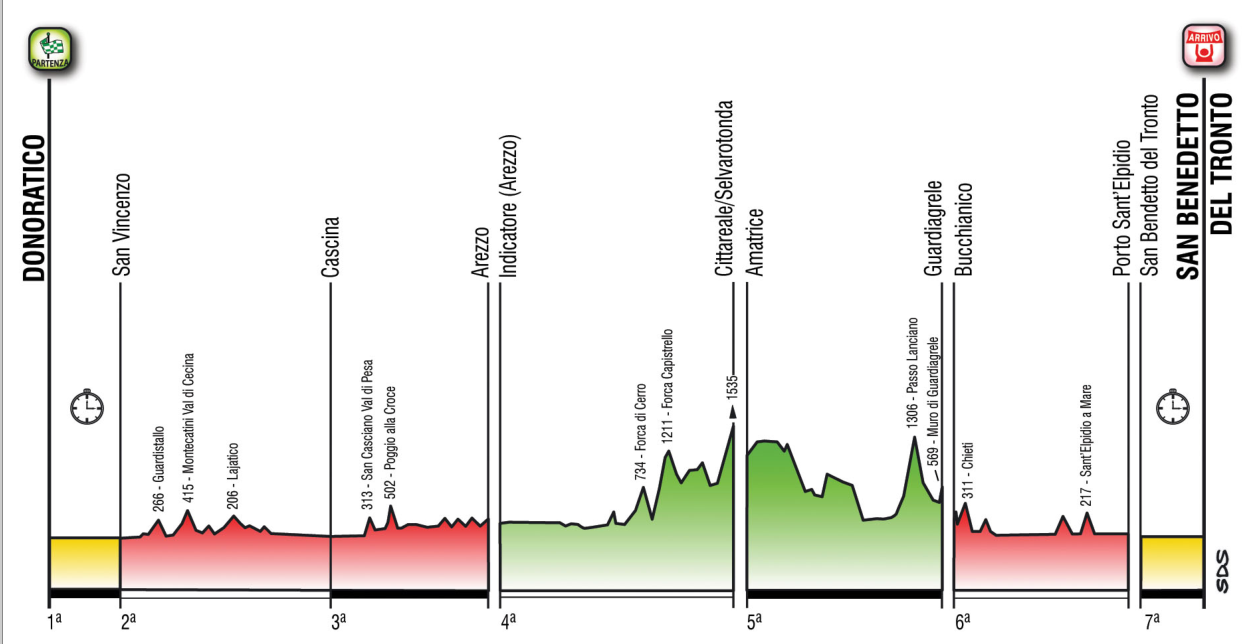 tirreno-adriatico-utvonal-profil-2014