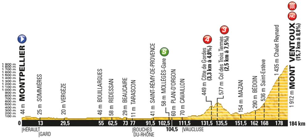 Mont Ventoux (12.szakasz)